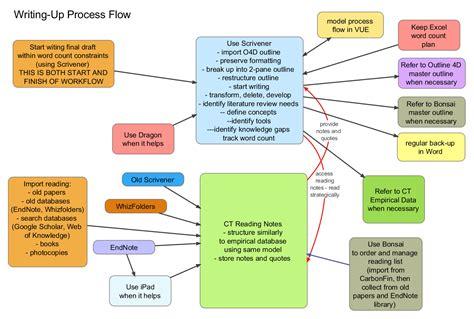 Process essay flowchart png 1406x947